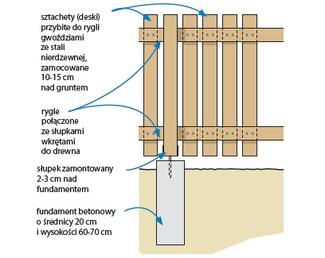 Ogrodzenie drewniane, ze słupkami i ryglami z drewna