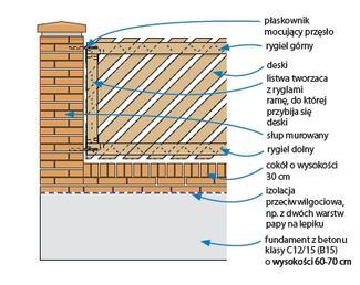 Ogrodzenie murowane z drewnianymi przęsłami